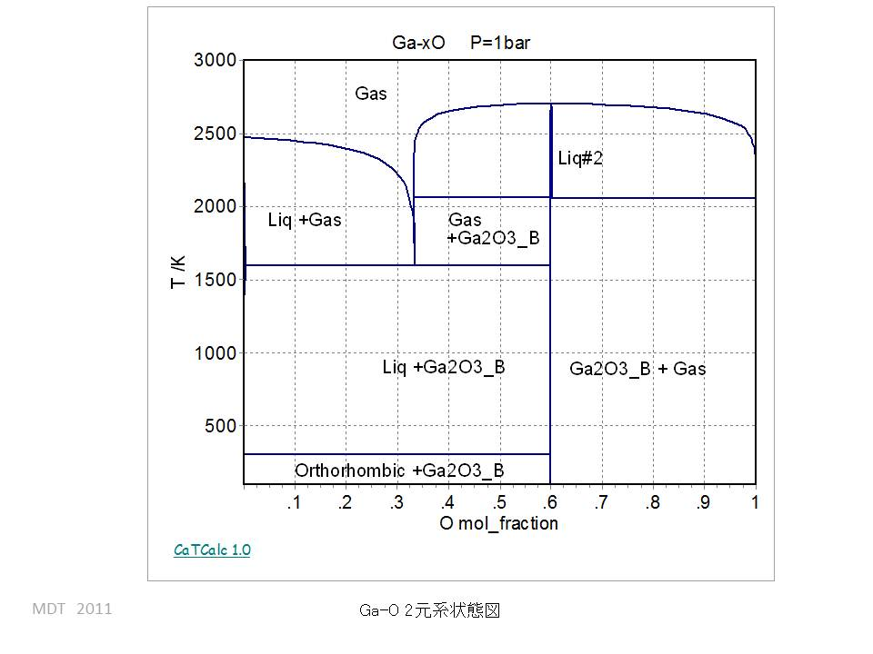Ga o phase diagram trusted wiring diagram mdt database rh materials design co jp phase diagram boiling point co2 phase diagram ccuart Images